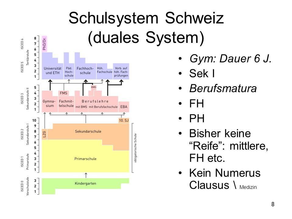 Schulsystem Schweiz (duales System)