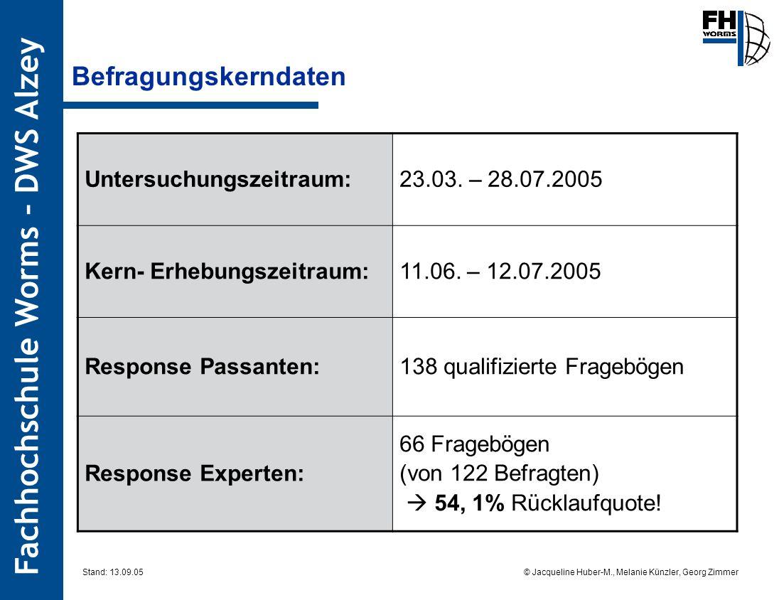Befragungskerndaten Untersuchungszeitraum: 23.03. – 28.07.2005