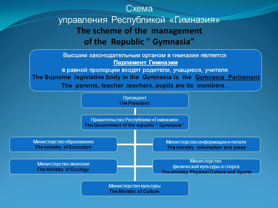 Схема управления Республикой «Гимназия» The scheme of the management of the Republic Gymnasia