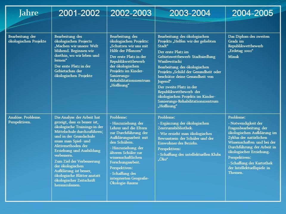 Jahre 2001-2002. 2002-2003. 2003-2004. 2004-2005. Bearbeitung der ökologischen Projekte.