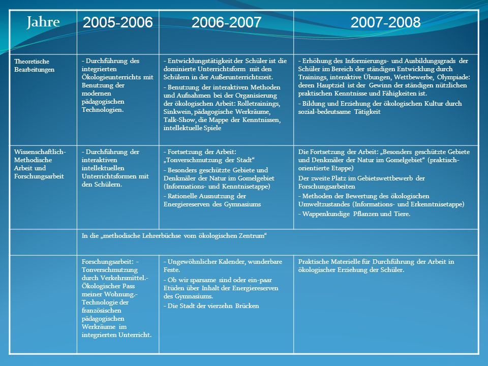 Jahre 2005-2006 2006-2007 2007-2008 Theoretische Bearbeitungen