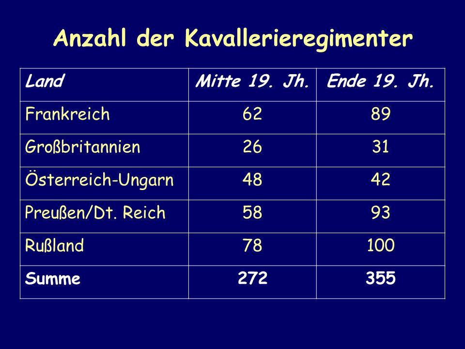 Anzahl der Kavallerieregimenter