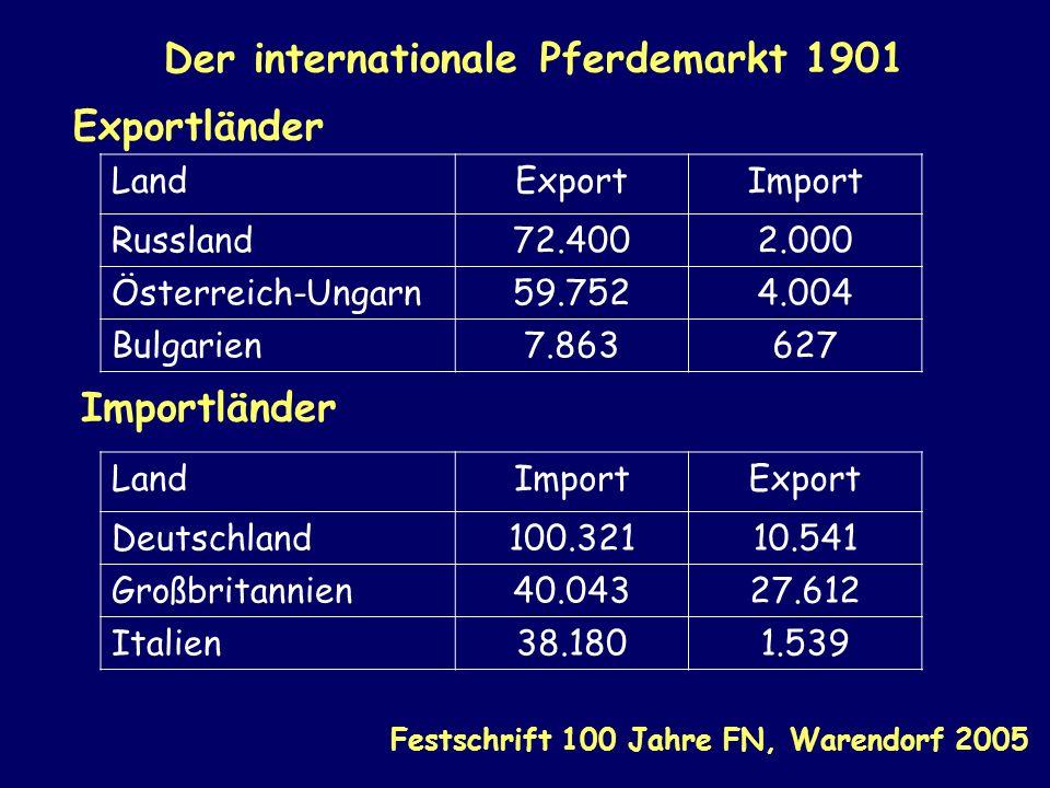 Der internationale Pferdemarkt 1901