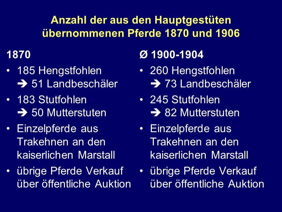 Anzahl der aus den Hauptgestüten übernommenen Pferde 1870 und 1906