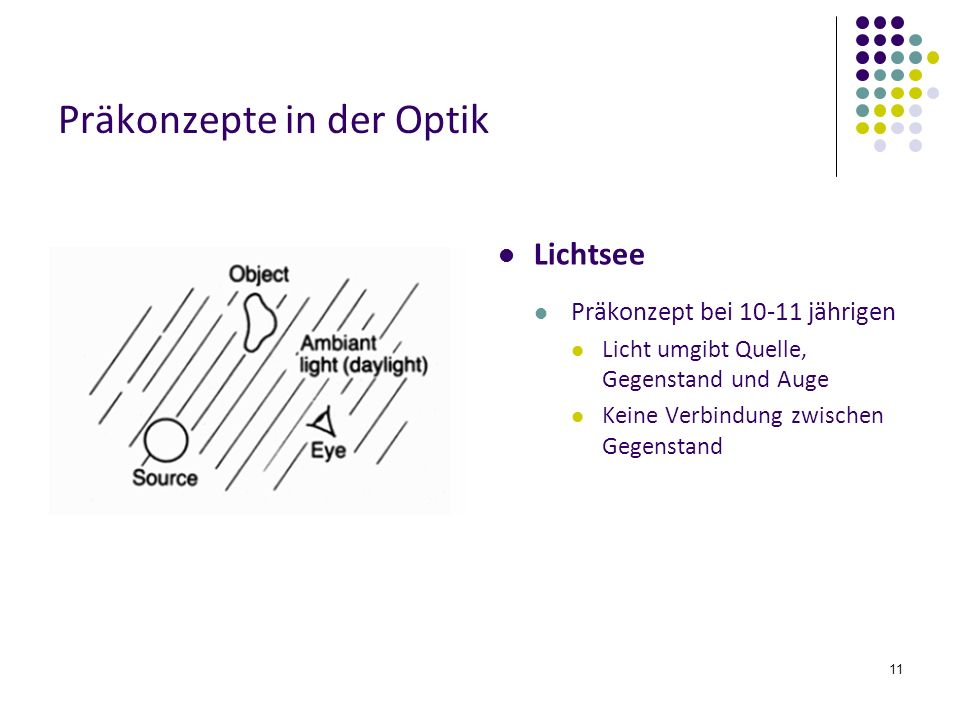 Präkonzepte in der Optik