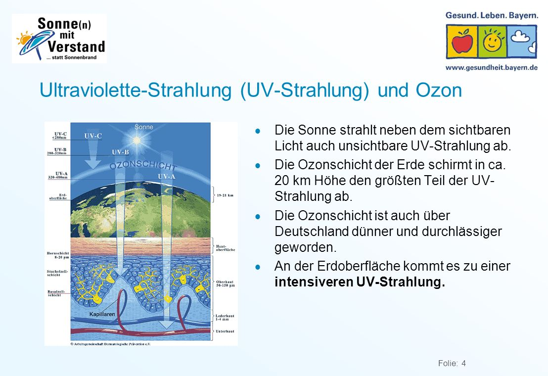 Ultraviolette-Strahlung (UV-Strahlung) und Ozon