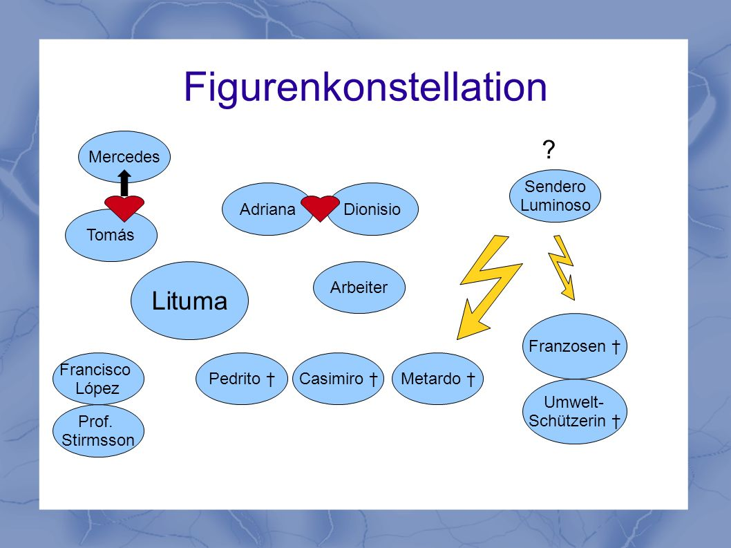 Figurenkonstellation