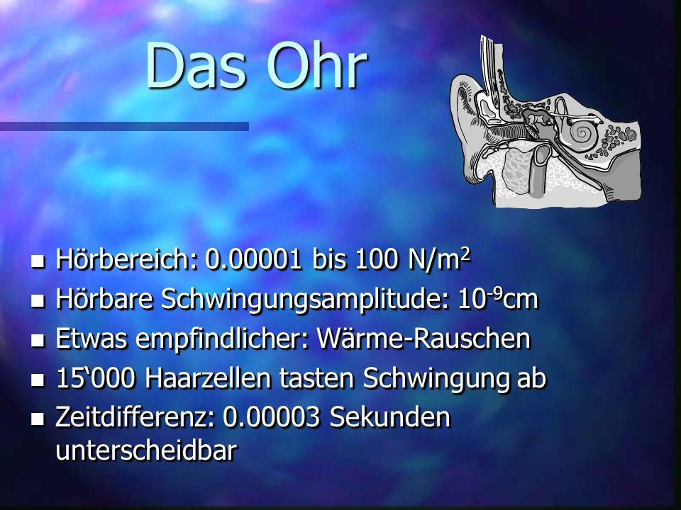 Das Ohr Hörbereich: 0.00001 bis 100 N/m2