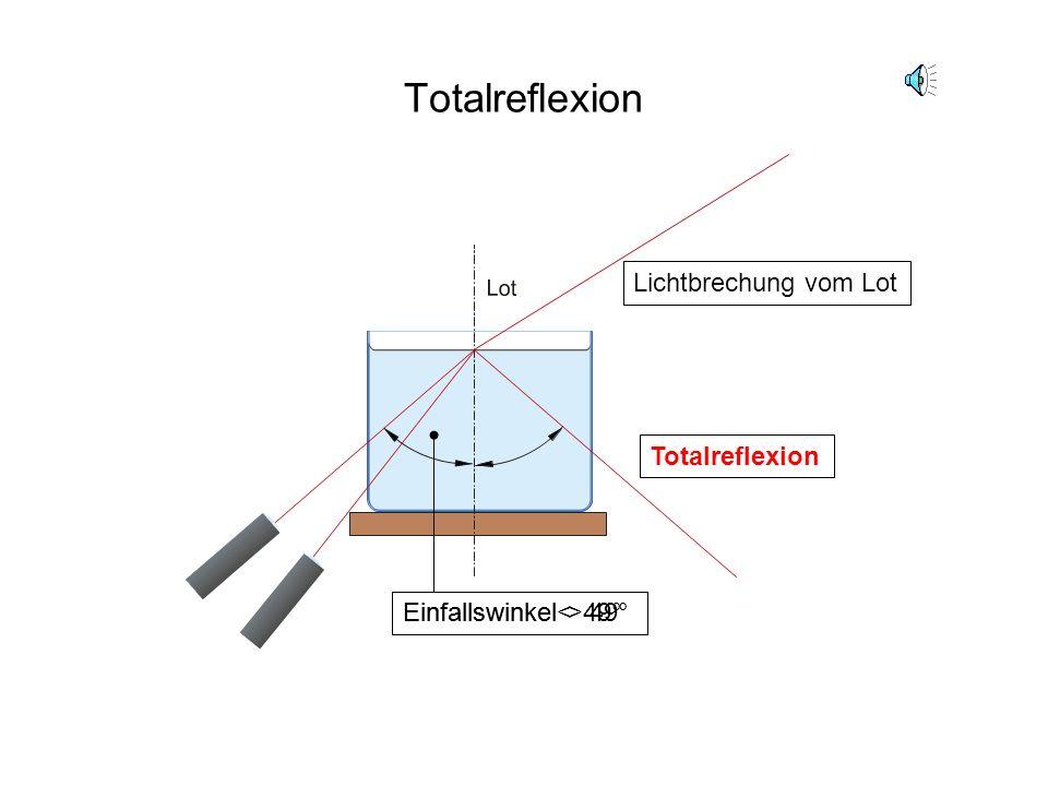 Totalreflexion Lichtbrechung vom Lot Totalreflexion