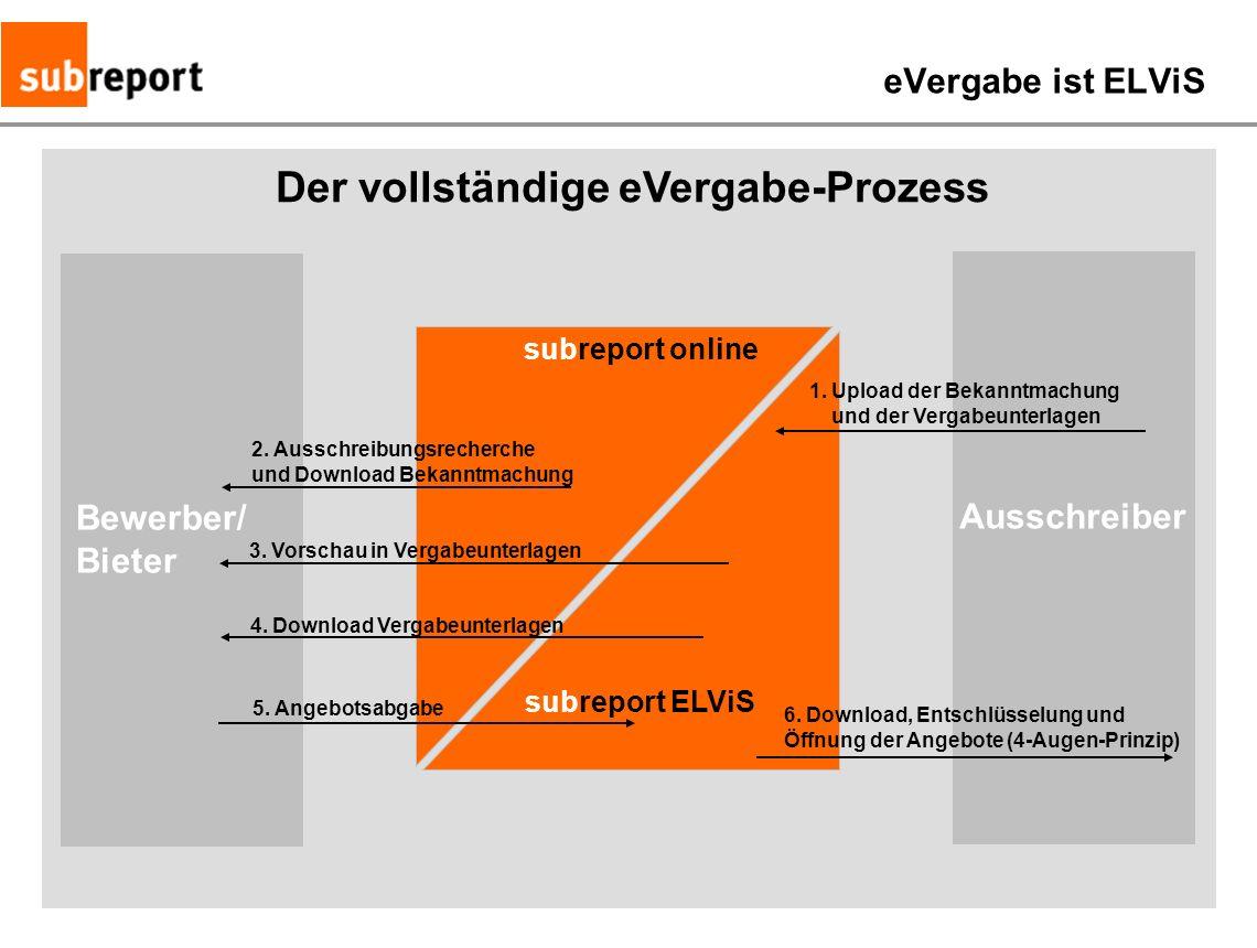 Der vollständige eVergabe-Prozess