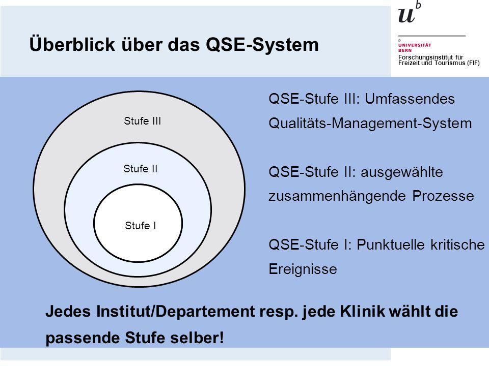 Überblick über das QSE-System
