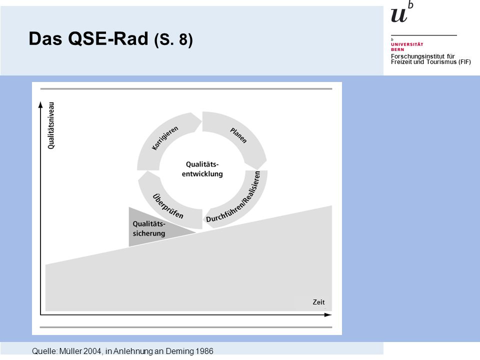 Das QSE-Rad (S. 8) Quelle: Müller 2004, in Anlehnung an Deming 1986