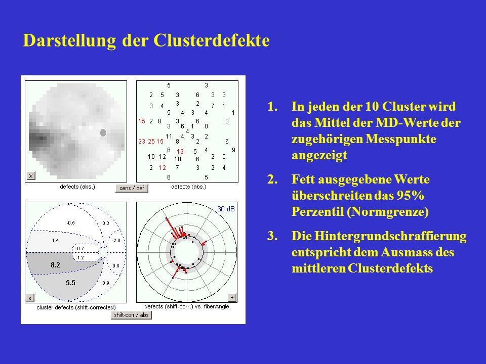 Darstellung der Clusterdefekte