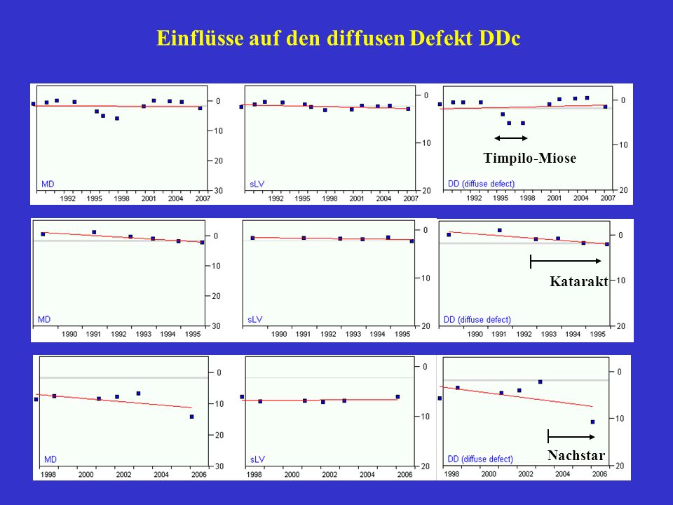 Einflüsse auf den diffusen Defekt DDc