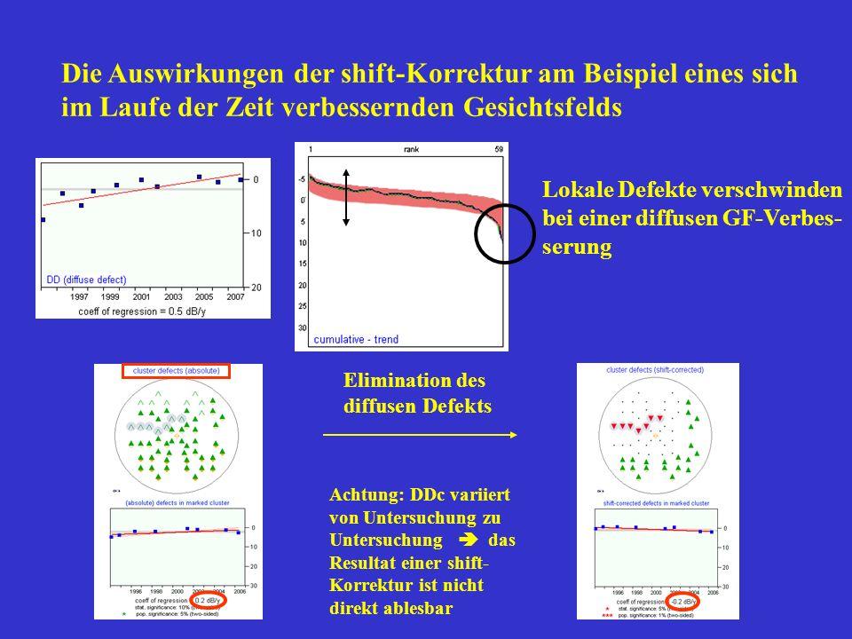 Die Auswirkungen der shift-Korrektur am Beispiel eines sich im Laufe der Zeit verbessernden Gesichtsfelds