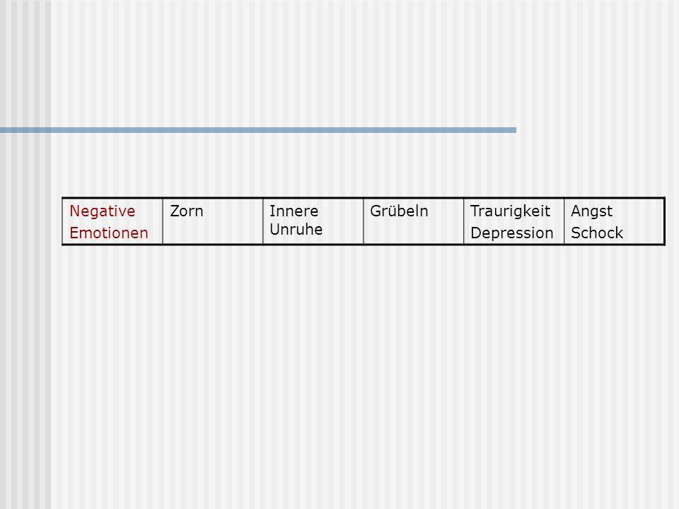 Negative Emotionen Zorn Innere Unruhe Grübeln Traurigkeit Depression Angst Schock