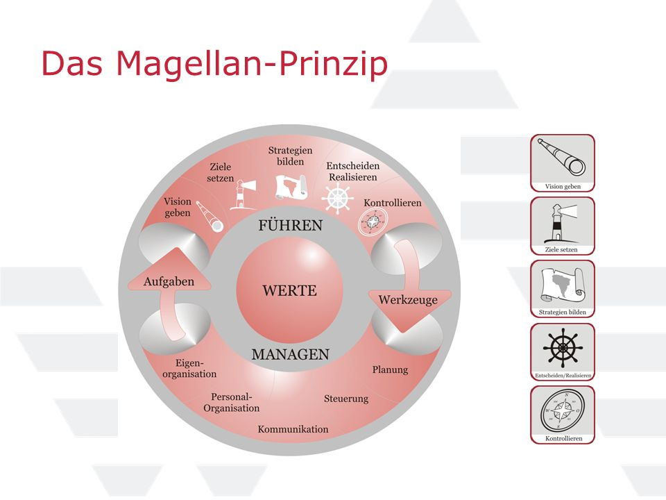Das Magellan-Prinzip
