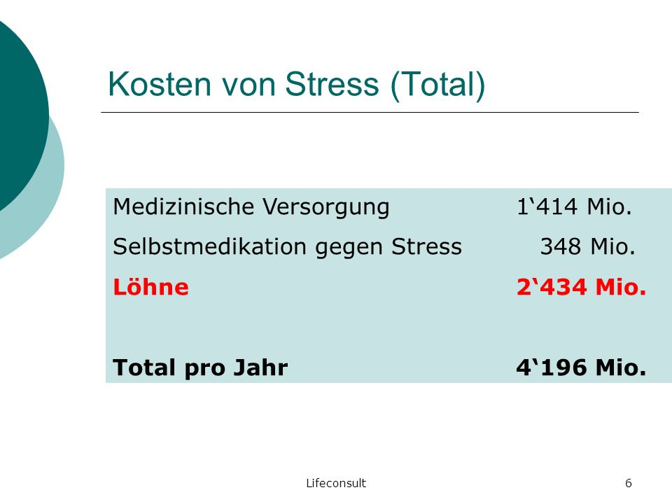 Kosten von Stress (Total)