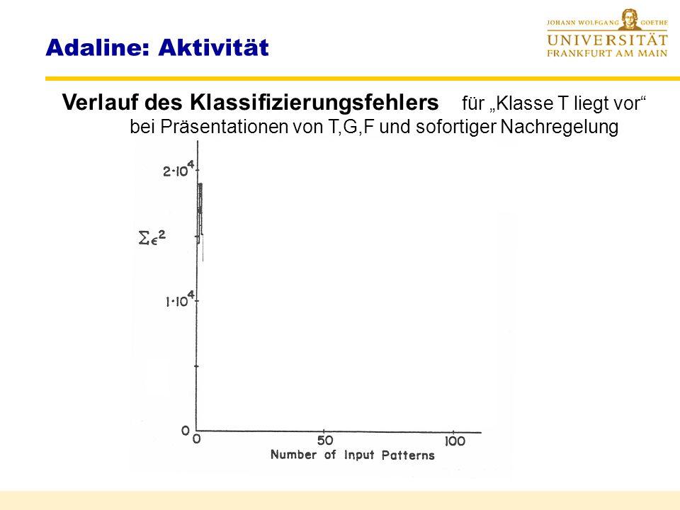 """Adaline: Aktivität Verlauf des Klassifizierungsfehlers für """"Klasse T liegt vor bei Präsentationen von T,G,F und sofortiger Nachregelung."""