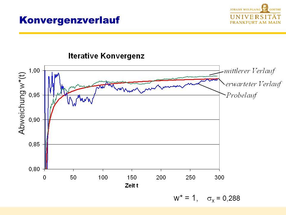 Konvergenzverlauf Abweichung w*(t) w* = 1, x = 0,288