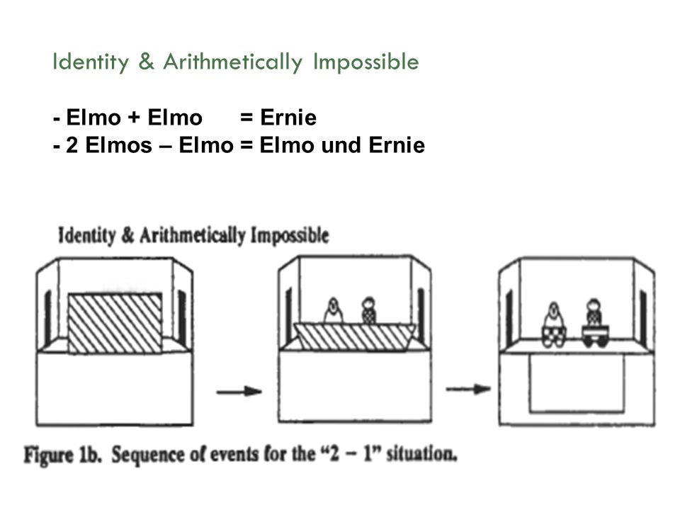 Identity & Arithmetically Impossible