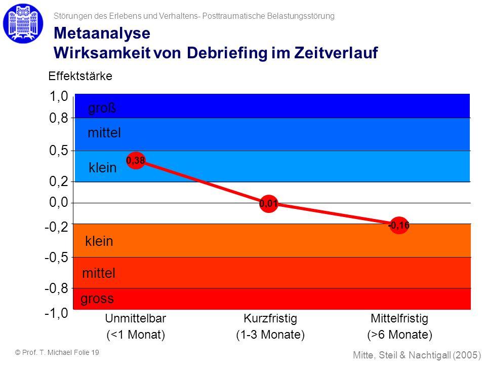 Metaanalyse Wirksamkeit von Debriefing im Zeitverlauf