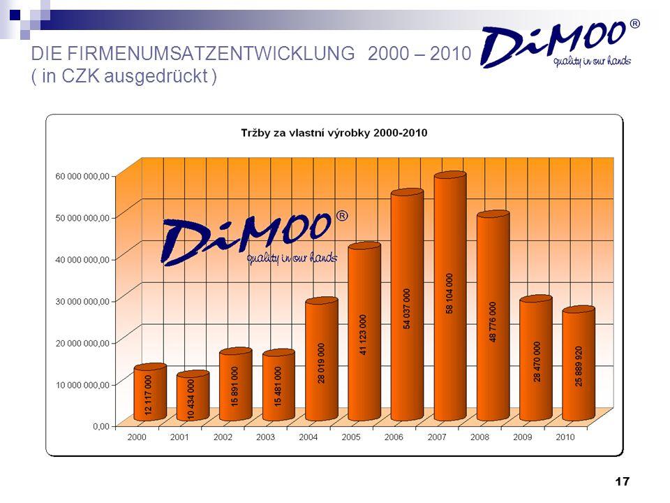 DIE FIRMENUMSATZENTWICKLUNG 2000 – 2010 ( in CZK ausgedrückt )