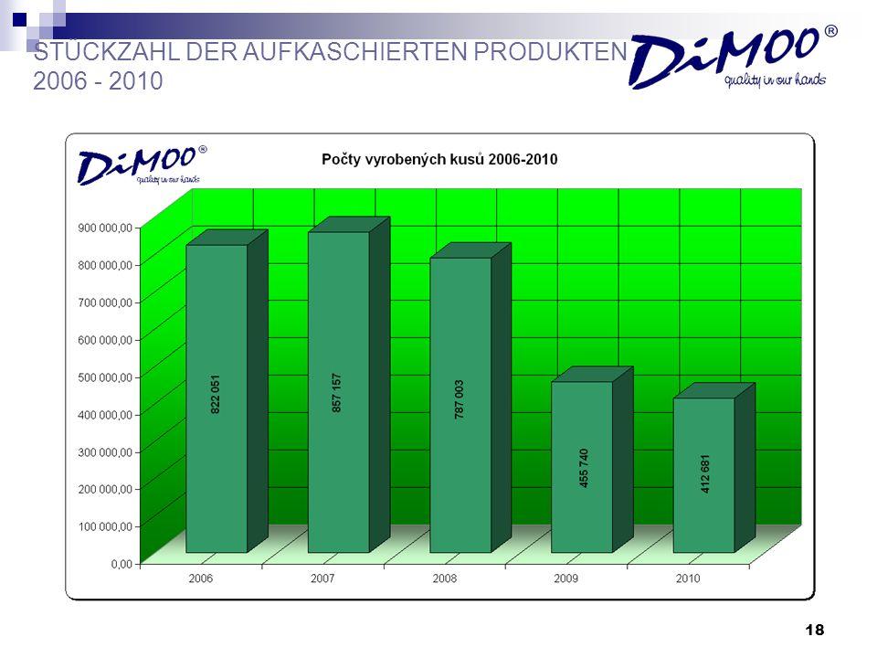 STÜCKZAHL DER AUFKASCHIERTEN PRODUKTEN 2006 - 2010