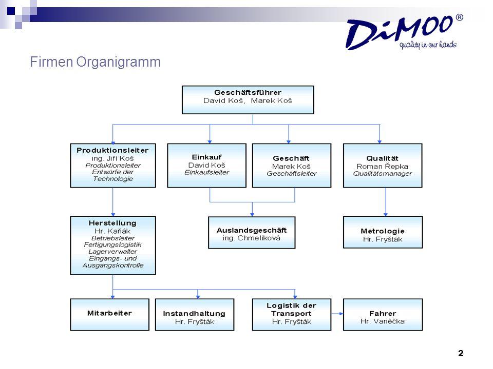 Firmen Organigramm