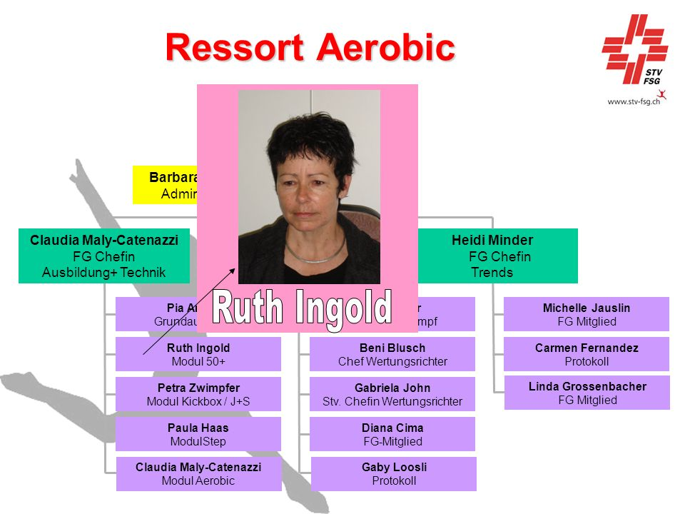 Ressort Aerobic Ruth Ingold Marlene Näf Ressort-Chefin