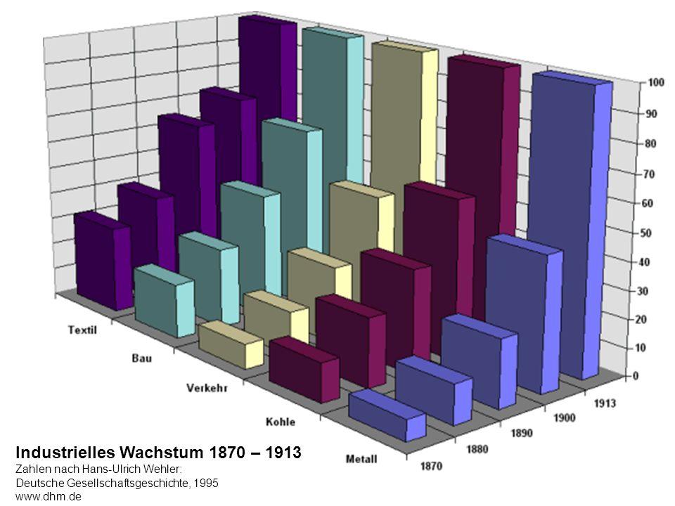 Industrielles Wachstum 1870 – 1913
