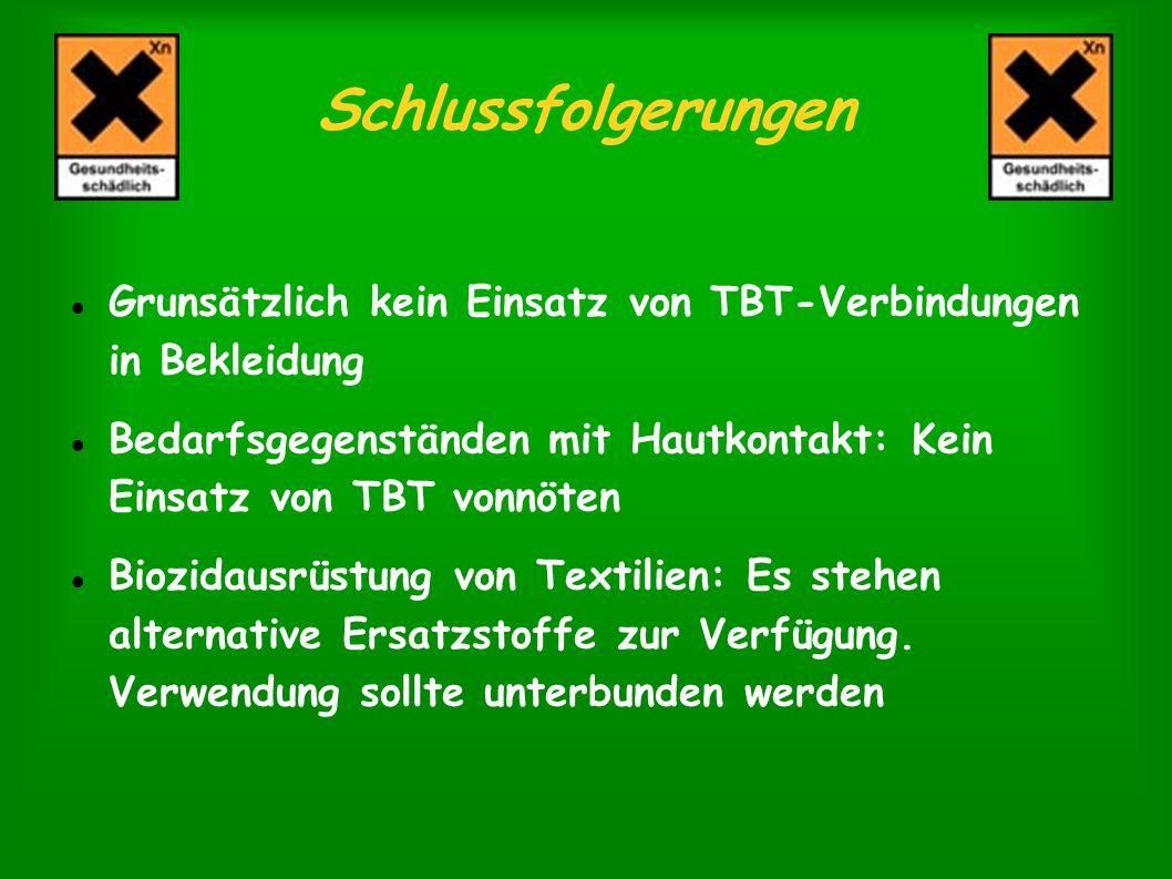 Schlussfolgerungen Grunsätzlich kein Einsatz von TBT-Verbindungen in Bekleidung.