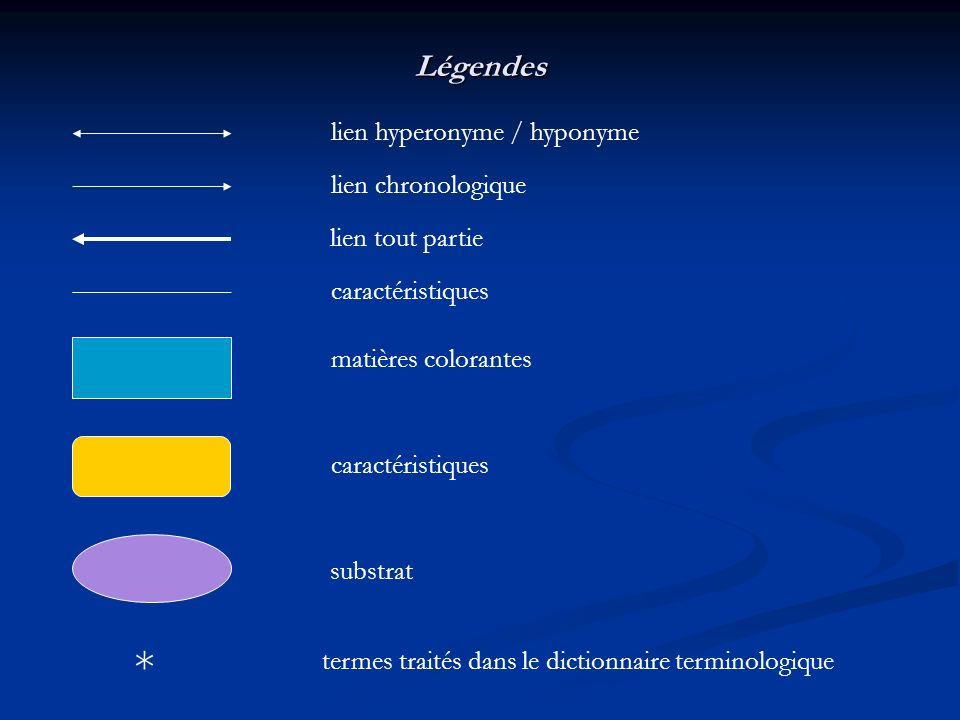 * Légendes lien hyperonyme / hyponyme lien chronologique