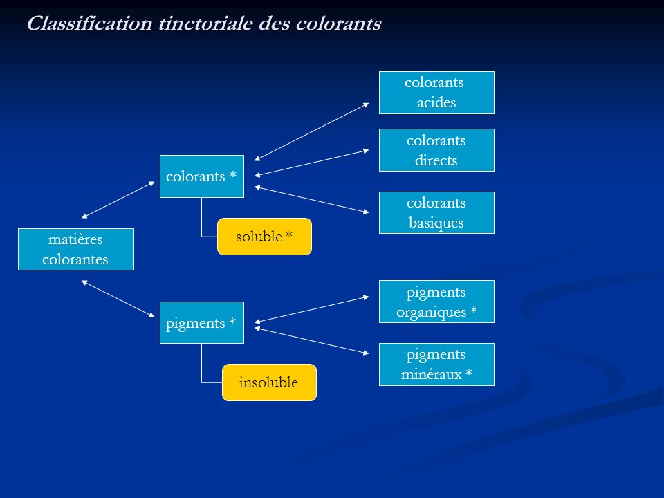 Classification tinctoriale des colorants