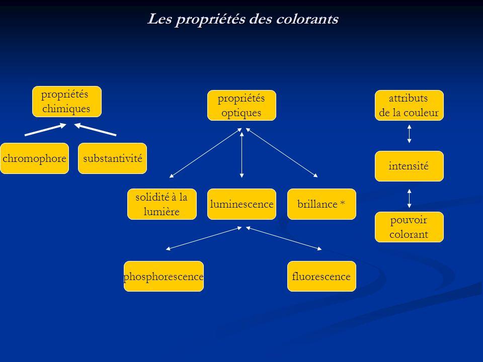 Les propriétés des colorants