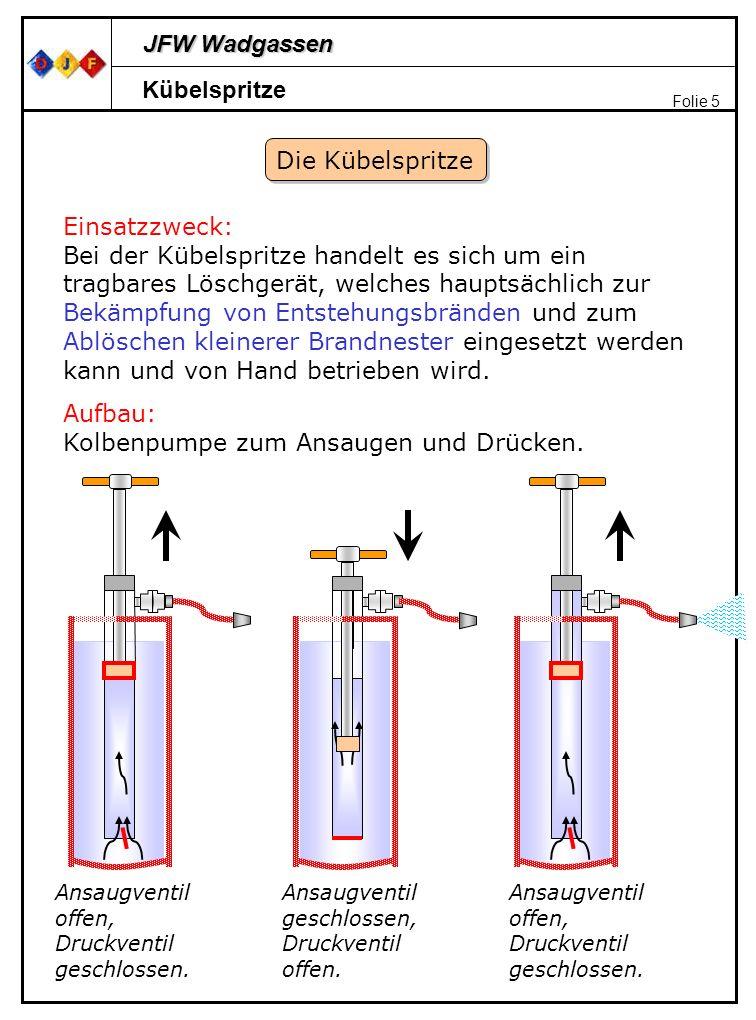 Aufbau: Kolbenpumpe zum Ansaugen und Drücken.