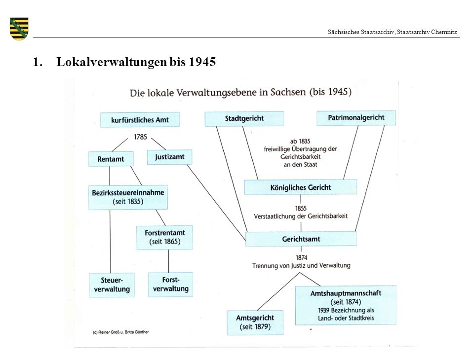 Lokalverwaltungen bis 1945