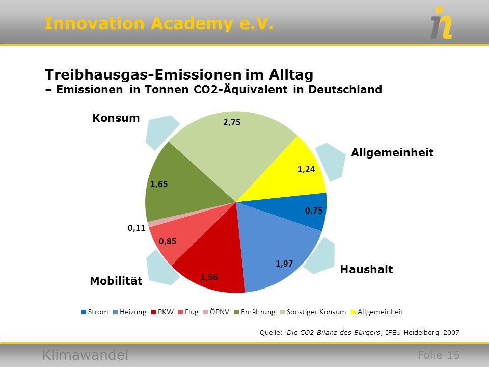 Treibhausgas-Emissionen im Alltag