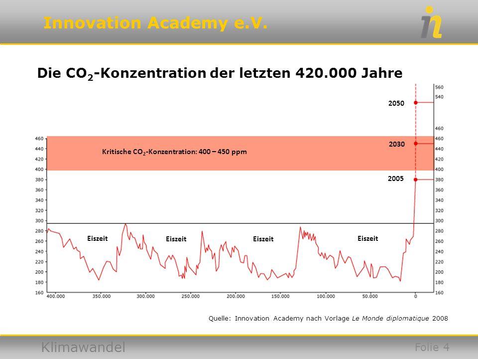 Die CO2-Konzentration der letzten 420.000 Jahre
