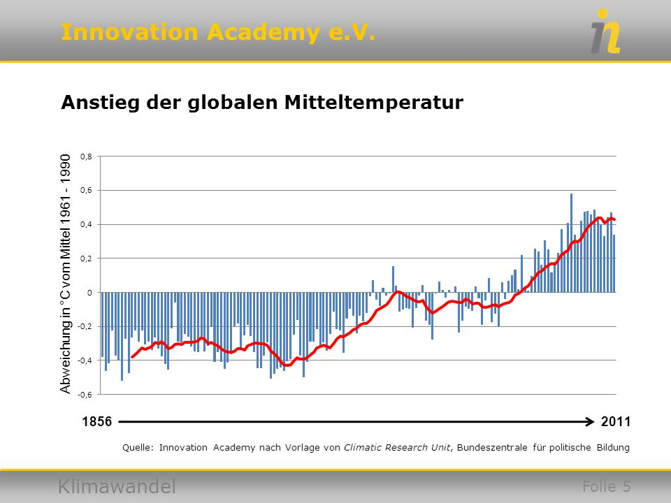 Anstieg der globalen Mitteltemperatur