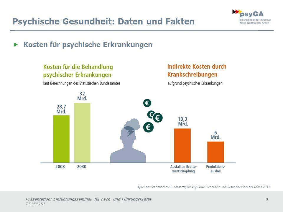 Psychische Gesundheit: Daten und Fakten