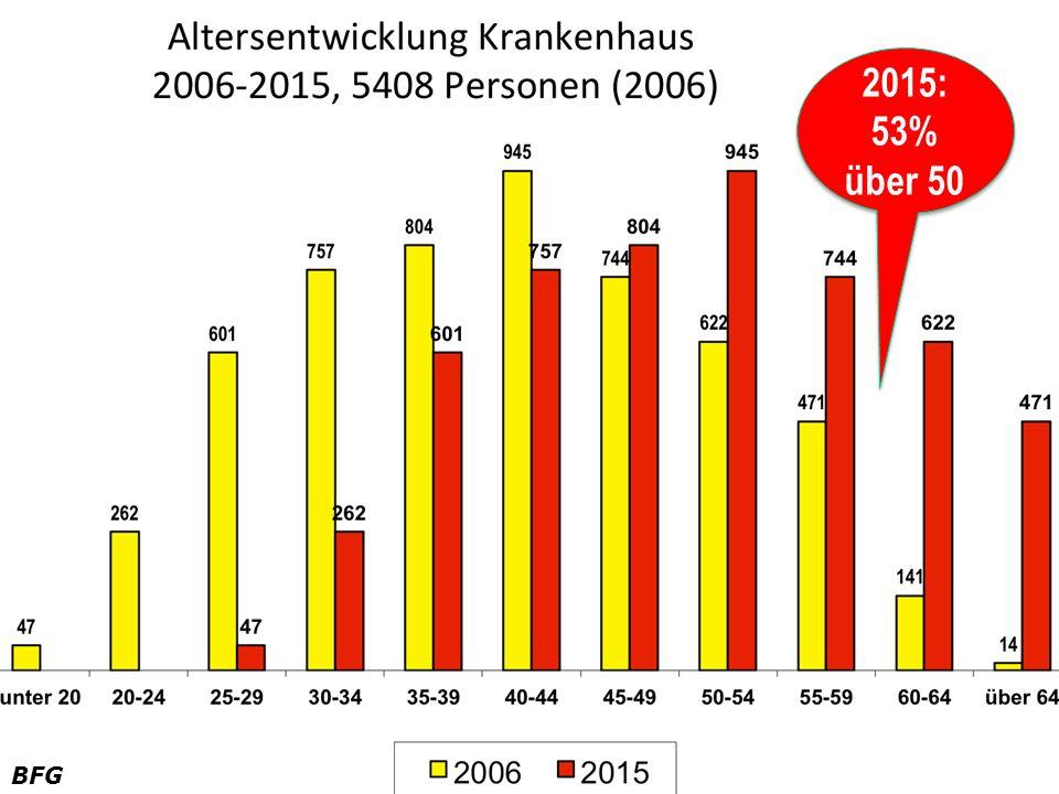 2015: 53% über 50