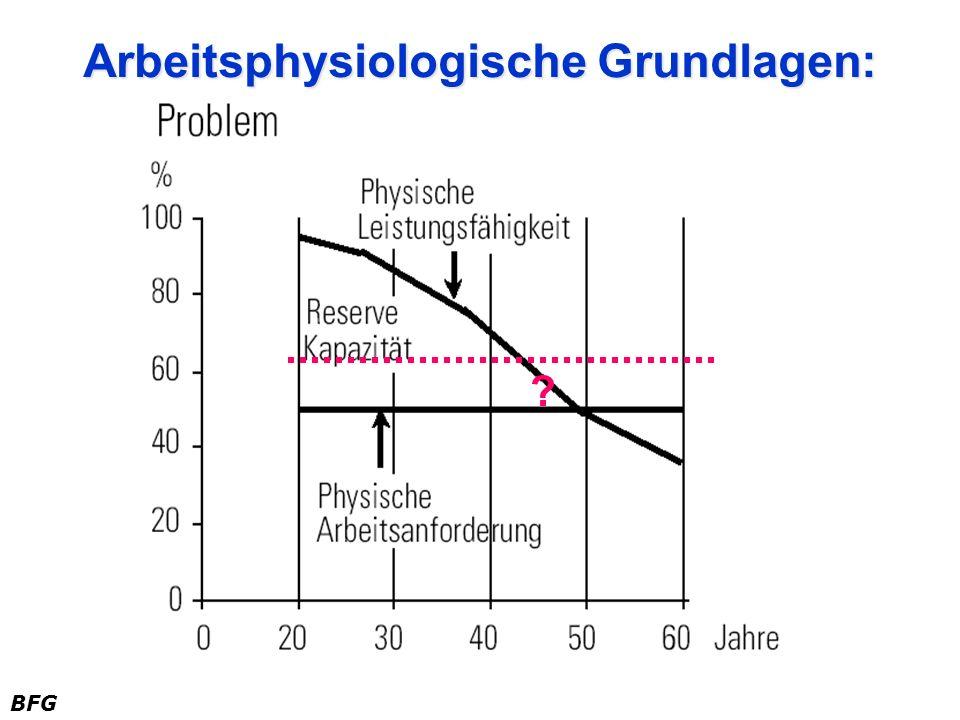 Arbeitsphysiologische Grundlagen: