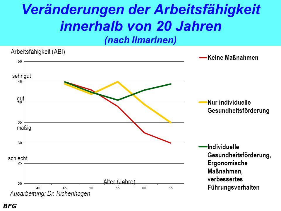 Veränderungen der Arbeitsfähigkeit innerhalb von 20 Jahren (nach Ilmarinen)