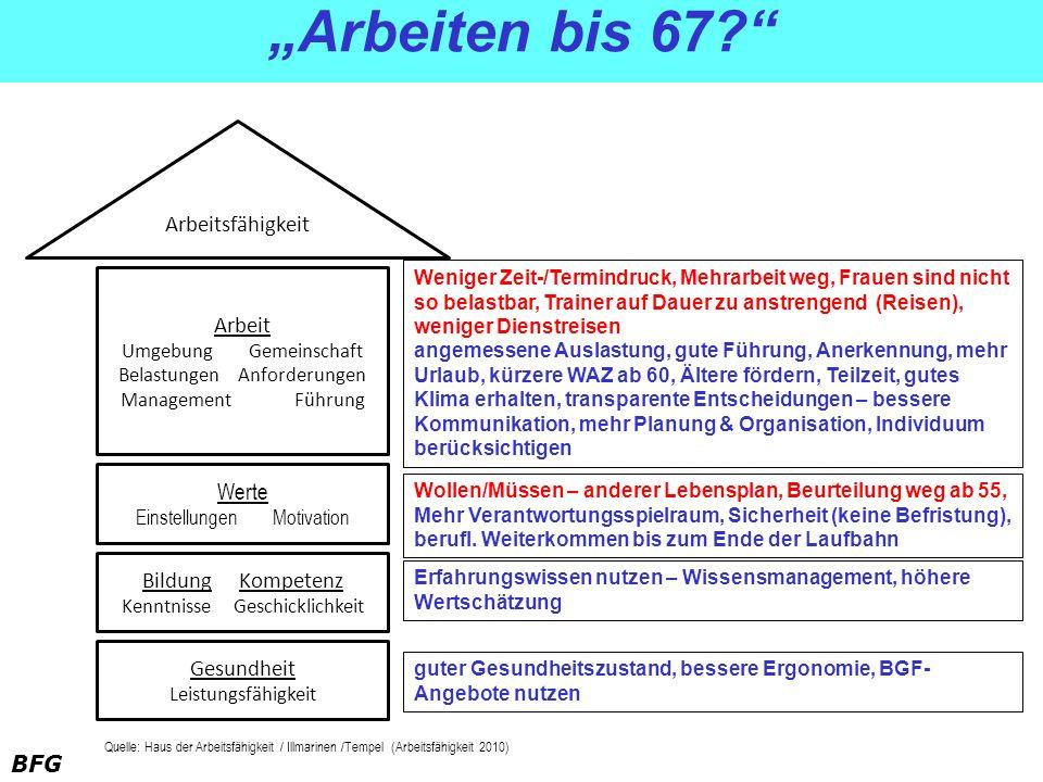 """""""Arbeiten bis 67 Arbeitsfähigkeit Arbeit Werte Bildung Kompetenz"""