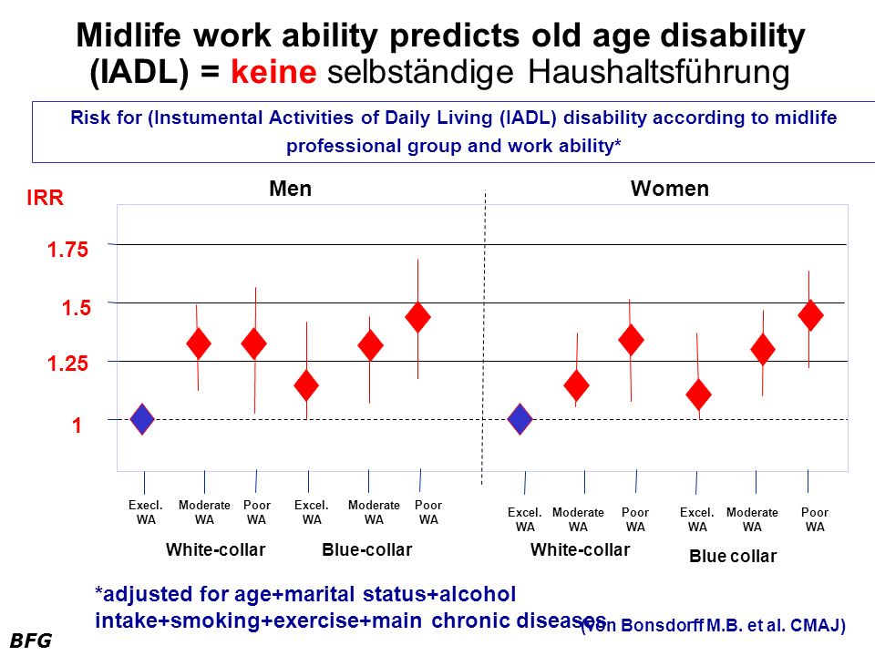 Midlife work ability predicts old age disability (IADL) = keine selbständige Haushaltsführung