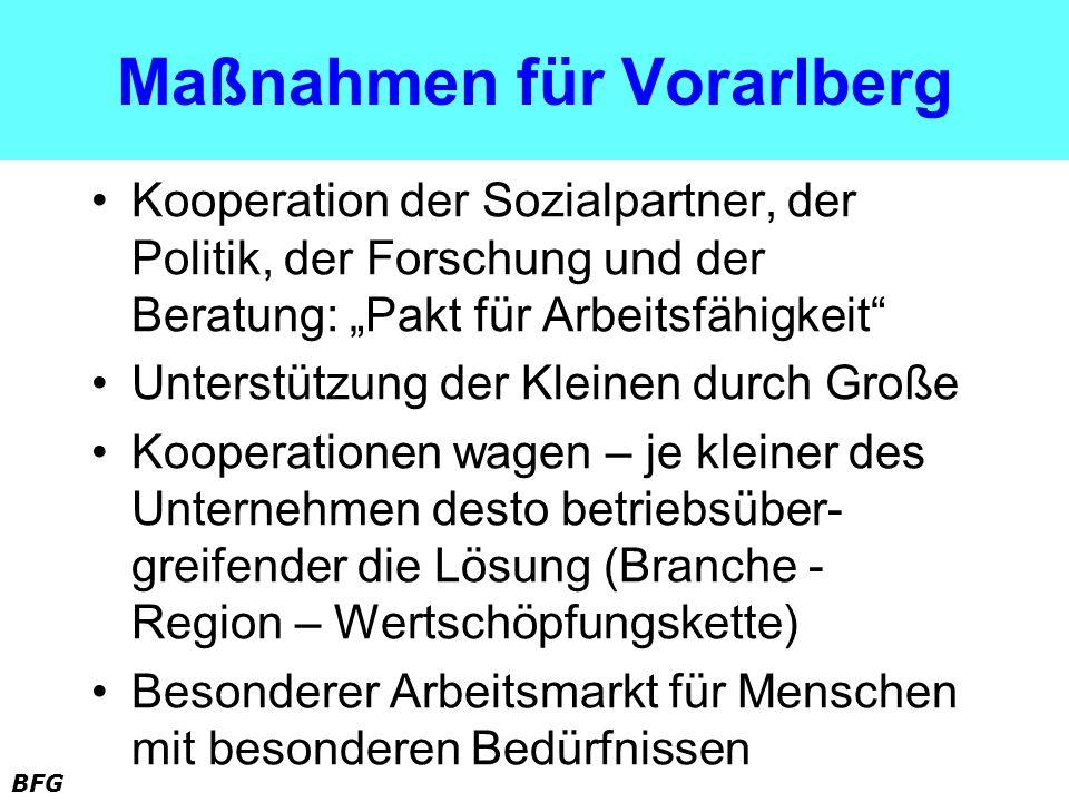 Maßnahmen für Vorarlberg