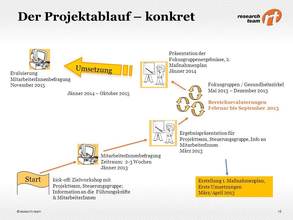 Der Projektablauf – konkret