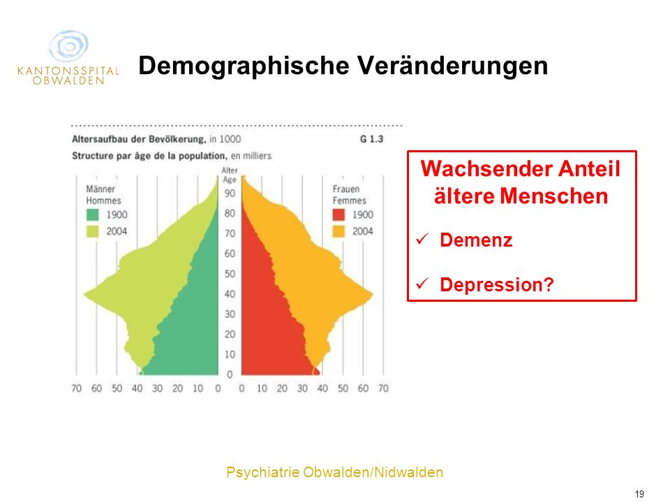 Demographische Veränderungen
