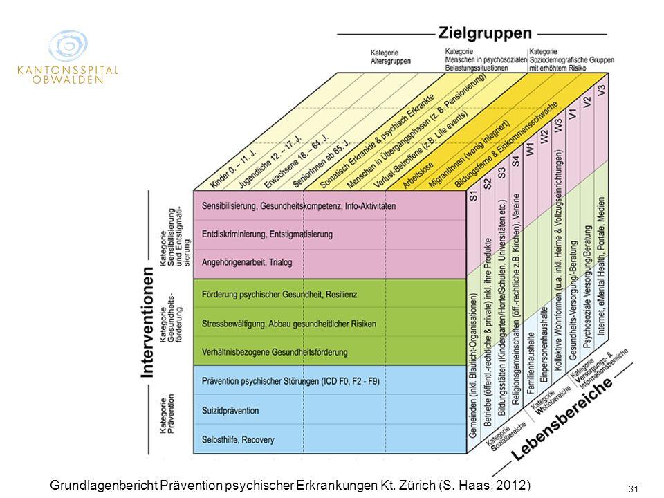 Dann haben wir es noch komplizierter gemacht und haben die Kategorien in Subkategorien aufgeteilt.